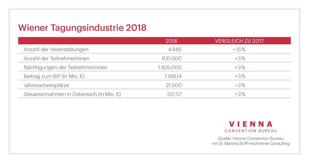 Wiener Tagungsindustrie 2018, Foto: WienTourismus